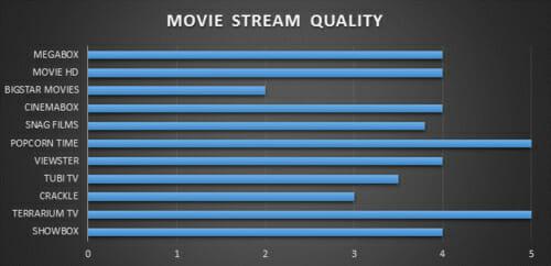 Stream Quality