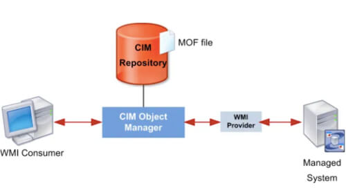 WMI-Provider-Host